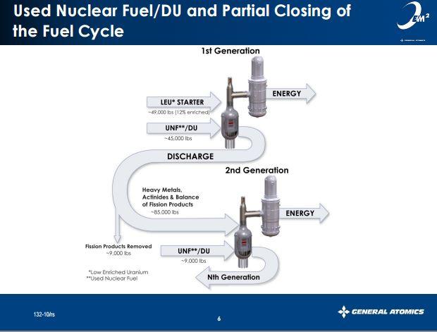 EM2 fuel cycle