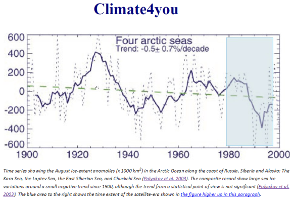 Week in review | Climate Etc