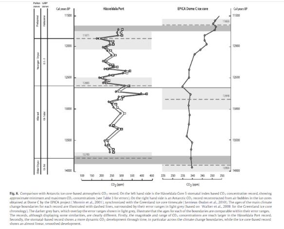 Nature Unbound VIII – Modern global warming | Climate Etc