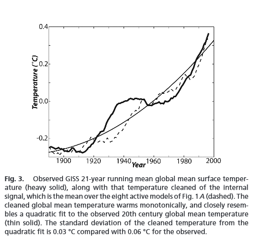 Week in review climate etc residual warming from co2 is modest at best some 007 degrees cdecade sciox Gallery