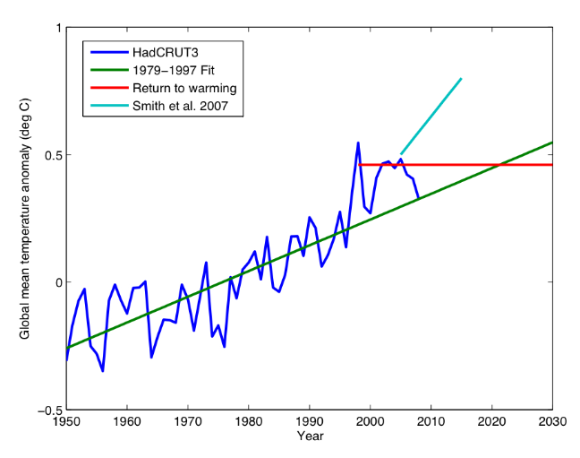 Week in review climate etc climate is a beast as wally tells us there is no guarantee that the next climate shift will not be yet cooler conditions as leave behind a 1000 year high sciox Gallery