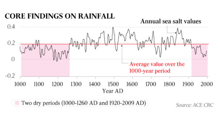 Week in review climate etc moy et al 2002 present the record of sedimentation shown above which is strongly influenced by enso variability it is based on the presence of greater sciox Gallery