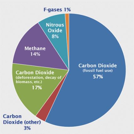 EPS greenhous gases