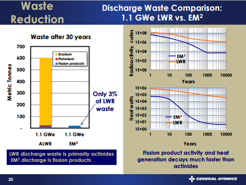 em2 - waste reduction