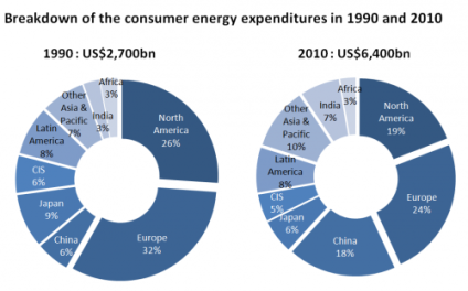 energy expenditures