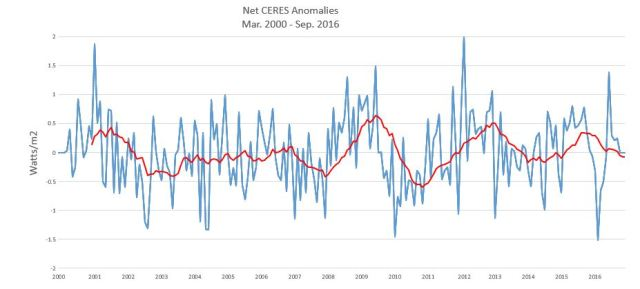 ceres-net-13-month-running-average