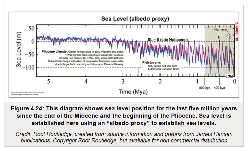 Week In Review Science Edition Climate Etc - My location sea level