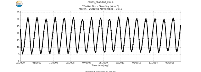 CERES_EBAF-TOA_Ed4.0_TOA_Net_Flux-Clear-Sky_March-2000toNovember-2017