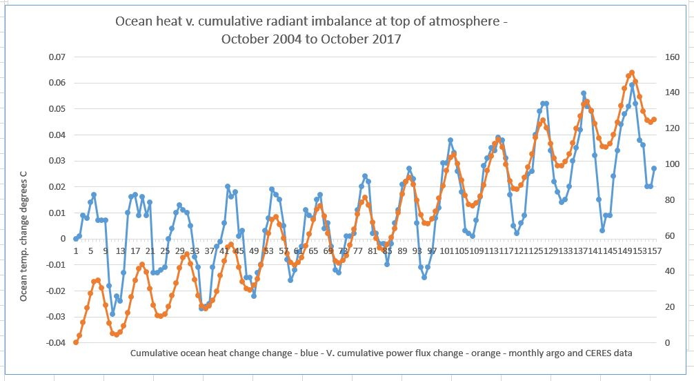 Why Dessler et al 's critique of energy-budget climate