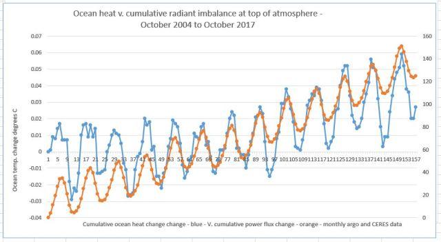 Ein-Eout - Argo ocean heat