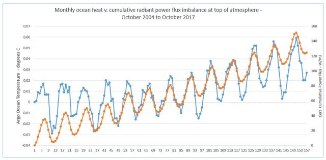 Ocean heat and power flux
