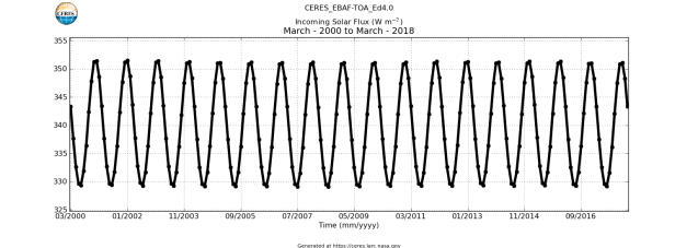 CERES_EBAF-TOA_Ed4.0_Incoming_Solar_Flux_March-2000toMarch-2018