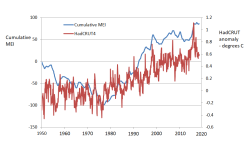 Early 20th century global warming | Climate Etc