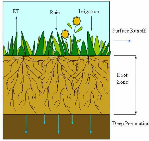 This-equation-is-used-to-balance-the-change-in-soil-water-storage-in-the-root-zone-of-a