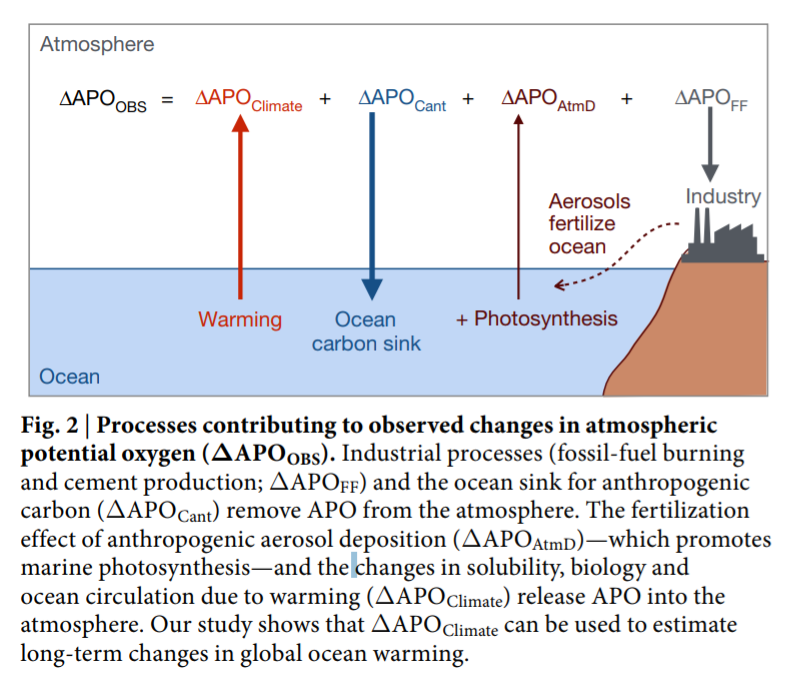 A major problem with the Resplandy et al  ocean heat uptake paper