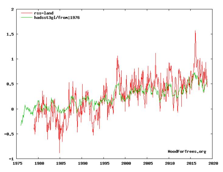 Climate sensitivity to cumulative carbon emissions | Climate Etc